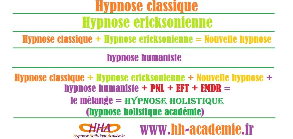 QU'EST CE QUE L'HYPNOSE HOLISTIQUE  ?   Les techniques de l hypnose et…