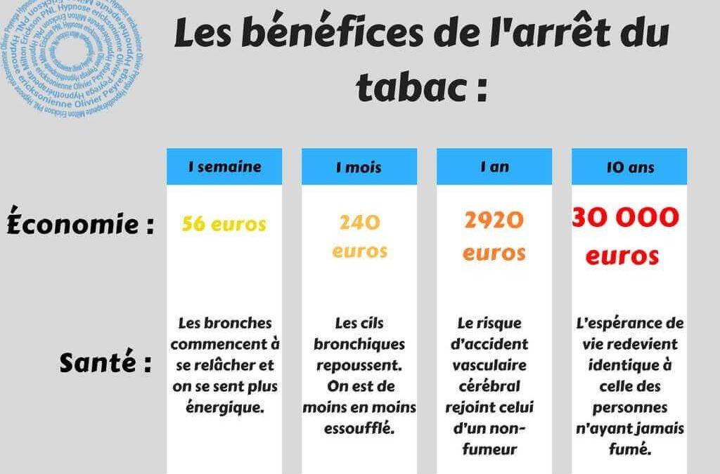 Les bénéfices de l'arrêt du tabac